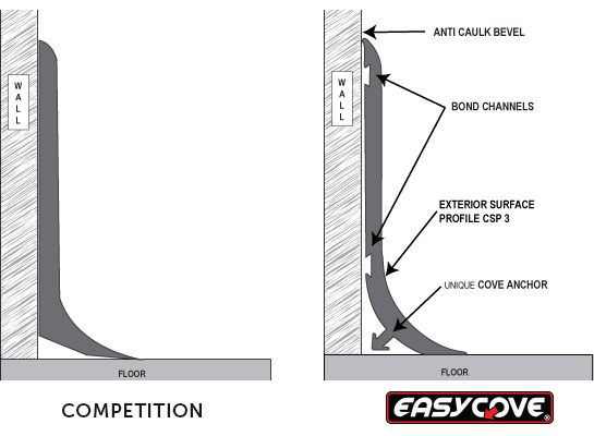 Competition versus Easycove comparison